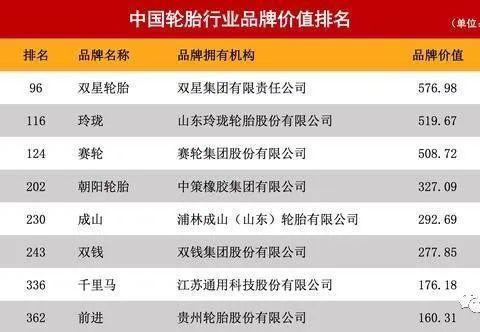 2020年中国轮胎行业品牌价值排名