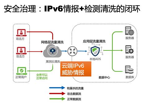聚焦物联网资产安全治理 | 绿盟科技应邀出席全球IPv6互联网峰会