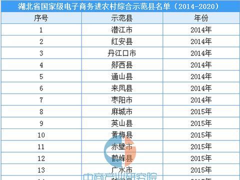 湖北省国家级电子商务进农村综合示范县名单汇总一览