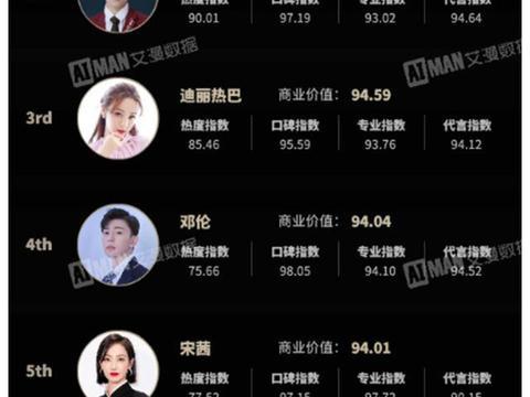 2020上半年艺人商业价值榜:迪丽热巴仅第3,榜首才是大佬!