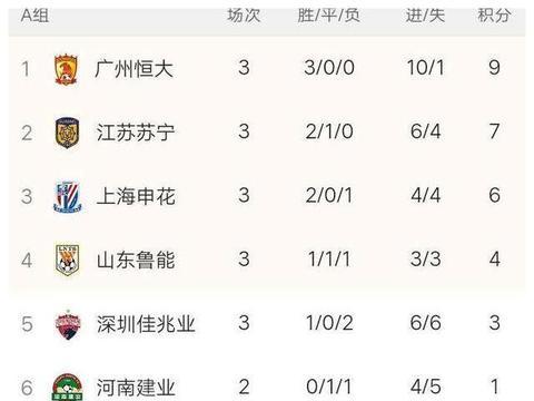 中超A组积分榜:鲁能输球距榜首5分,申花两连胜排名三甲