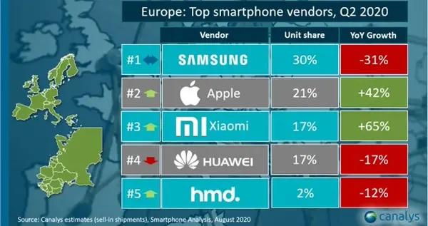 欧洲手机市场 小米成功超越华为
