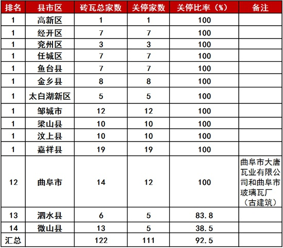 通报!济宁市最新砖瓦企业整合重组工作情况出炉