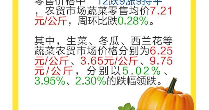 高温天气来袭,重庆猪肉、蔬菜价格怎么样?
