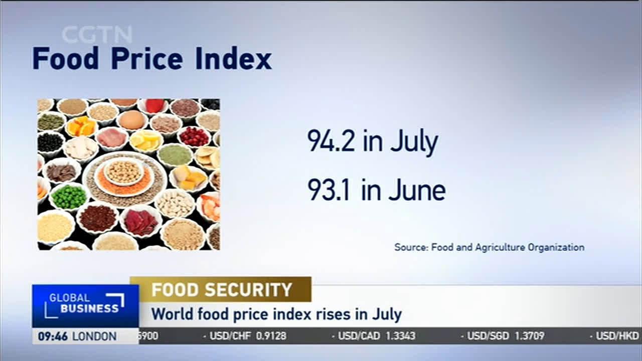 世界粮食价格上涨,肉类价格下滑