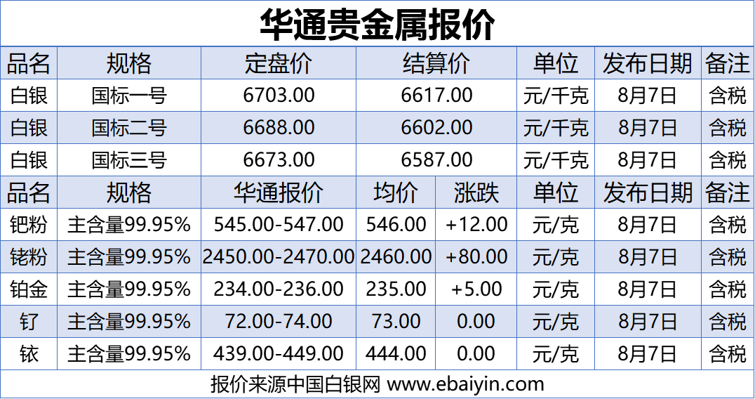 上海华通铂银:8.7白银、贵金属报价