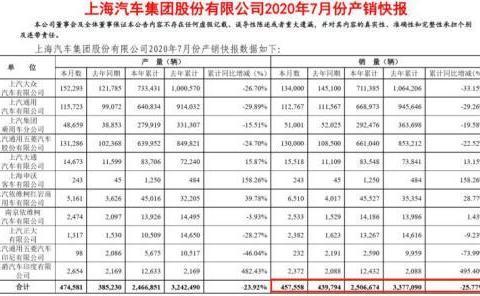 上汽集团7月销量丨大众持续下滑,通用系终于止跌,五菱增势迅猛