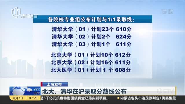 上海发布:北大、清华在沪录取分数线公布