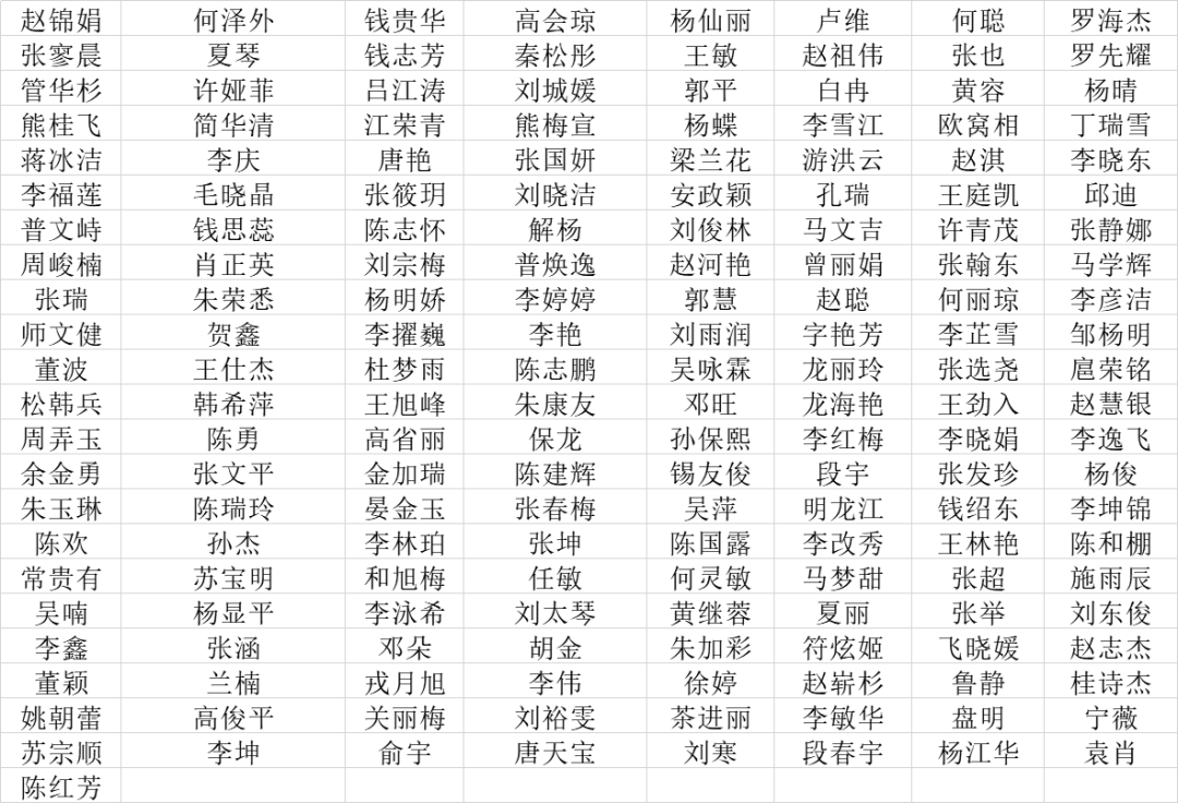 为他们鼓掌!云南这些优秀学生和班集体获省级表彰