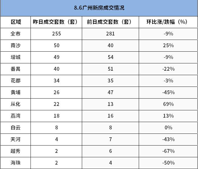 市场成交 8月6日广州新房成交255套 南沙险胜增城夺冠