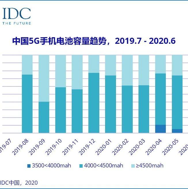 IDC发布我国5G手机一年数据回顾 华为、OPPO领衔