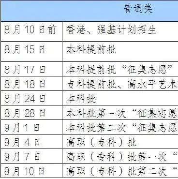2020年辽宁省高考录取工作今天开始,录取信息即将陆续发布……