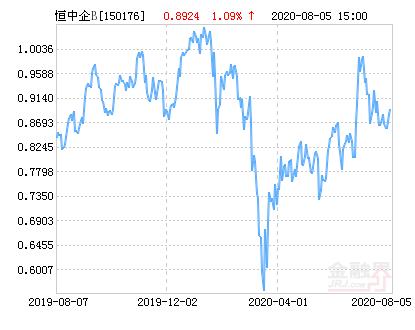 银华H股B(QDII)净值下跌2.12% 请保持关注