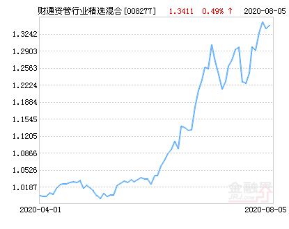 财通资管行业精选混合基金最新净值跌幅达1.81%