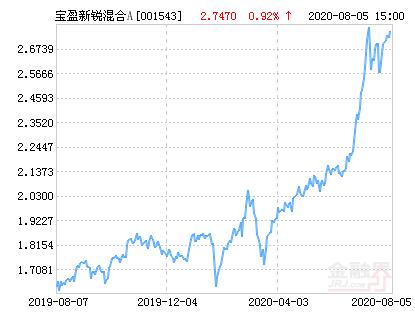 宝盈新锐混合A基金最新净值跌幅达1.82%