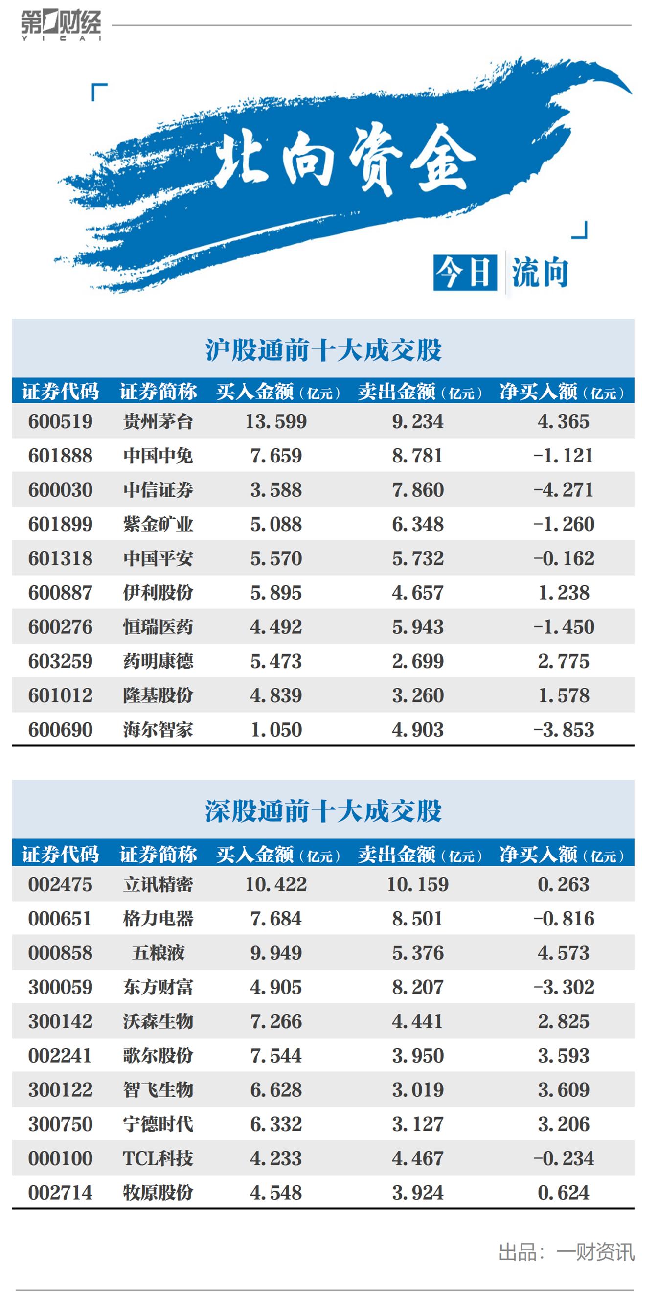 北向资金净流出18.62亿元,净卖出中信证券4.27亿元