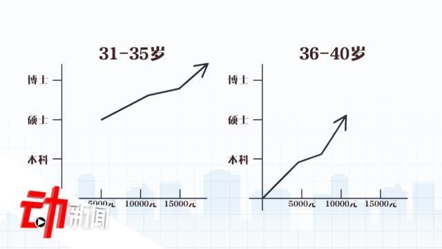 大数据解读三十而已剧外女性真实生活现状:35岁为女性收入分水岭