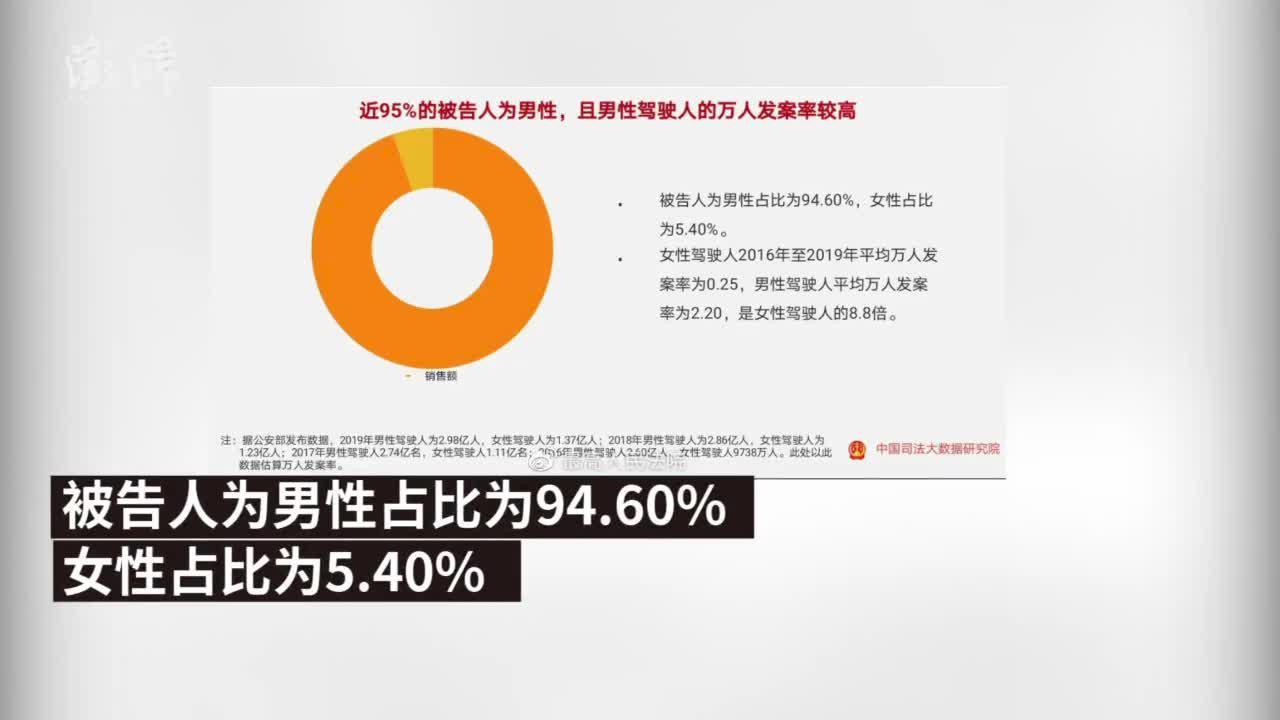 司法数据:交通肇事罪案件被告人近95%为男性