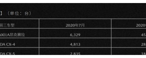 """马自达7月销量,阿特兹已""""不配""""出现在官网了"""