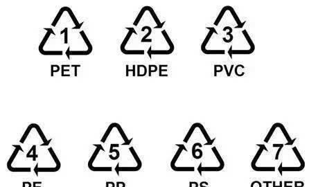保护地球第一步:塑料袋上的三角形符号,你真的了解吗?
