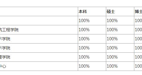 西安交通大学就业率