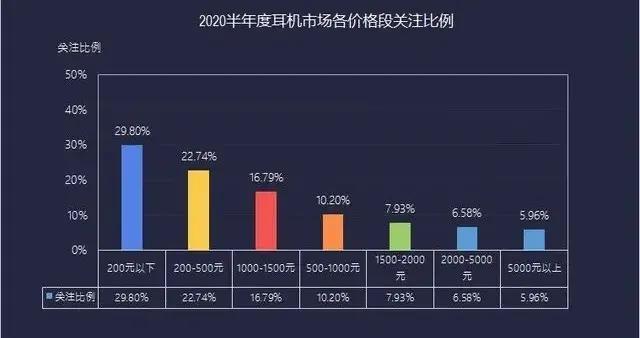 上半年耳机市场ZDC报告:真无线耳机已势不可挡