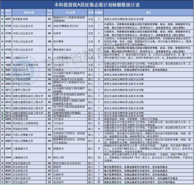 甘肃:高考本科提前批A段征集志愿时间:8月8日20:00至8月9日8:00