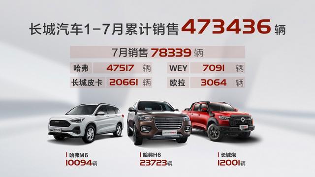 长城汽车喜传捷报,7月销量增长三成,四大品牌实现全面增长!