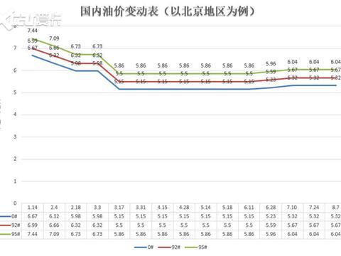发改委:8月7日国内成品油价格不调整
