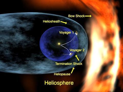 你没看错,这就是科学家最新绘制的太阳系日球层形状,诡异吗?