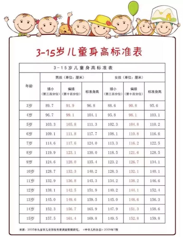 乘风破浪助成长,潍坊市中医院东院区内分泌科暑期儿童生长发育义诊活动火热来袭啦!