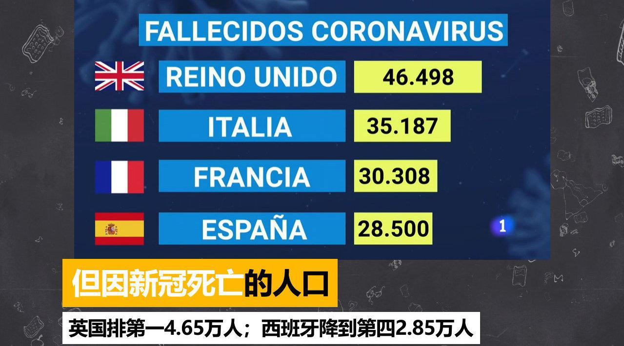 西班牙,英国,法国和意大利新冠数据对比视频