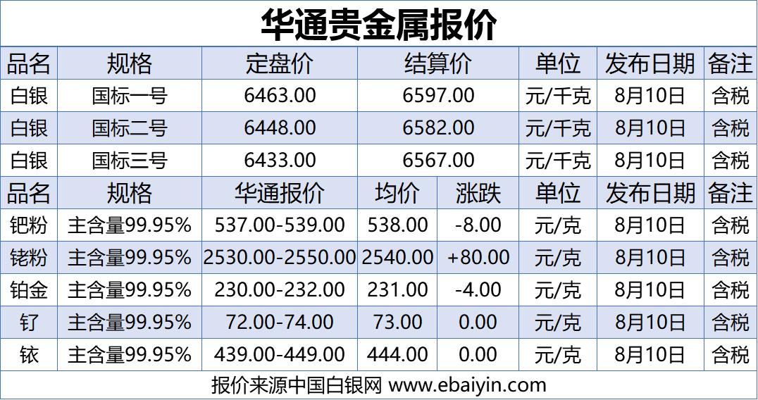 上海华通铂银:8.10白银、贵金属报价