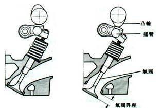 拆开发动机讲技术,看起亚CVVD技术究竟如何