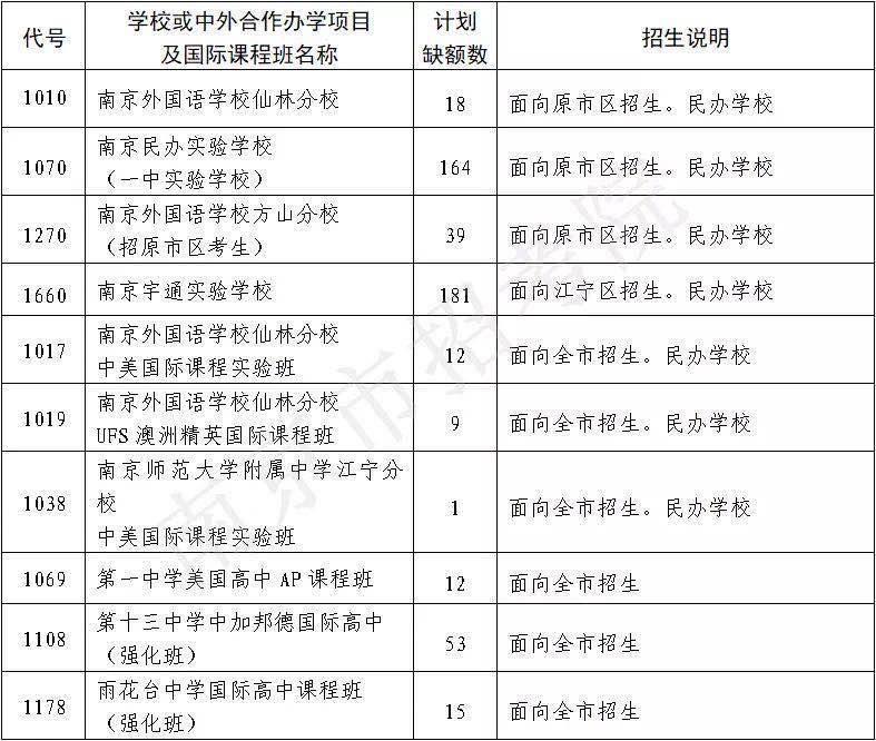 南京中招一批次征求志愿计划出炉:仙外、一中实验、南外方山等学