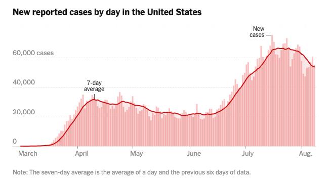 从首例到500万,美国只用了202天
