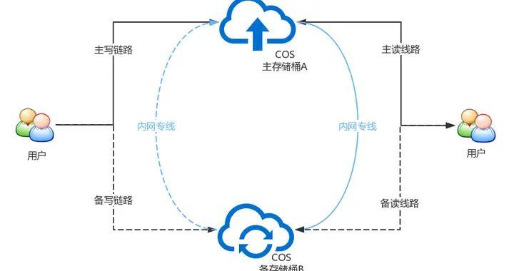 首届云上广交会存储服务架构与实践