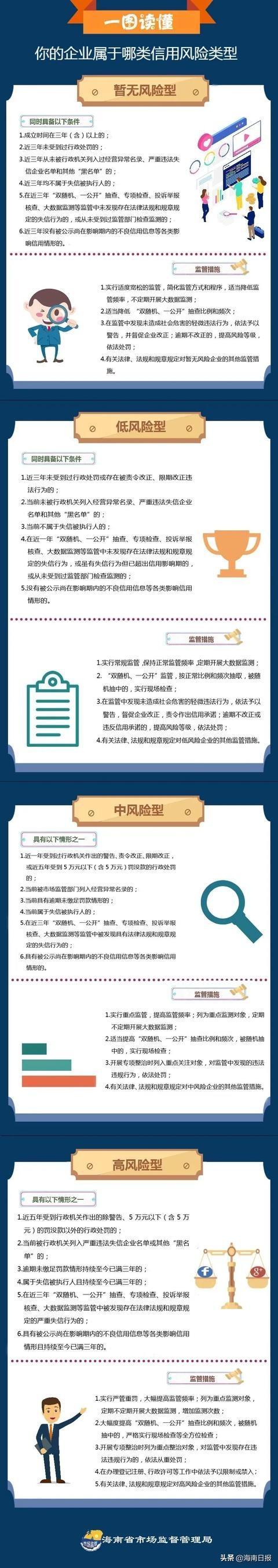 9月1日起,海南将实施企业信用风险差异化监管