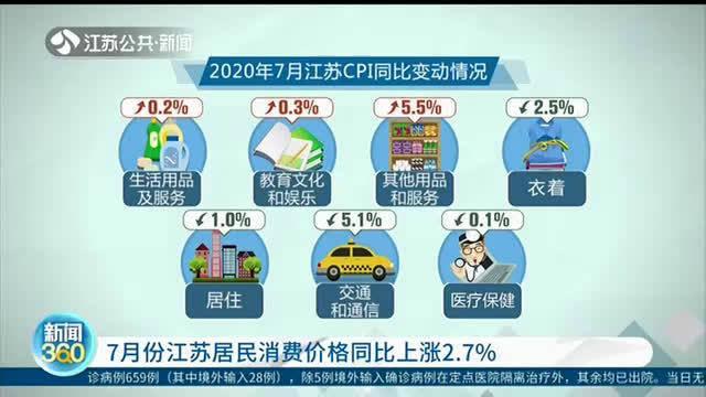 江苏7月份居民消费价格同比上涨2.7%