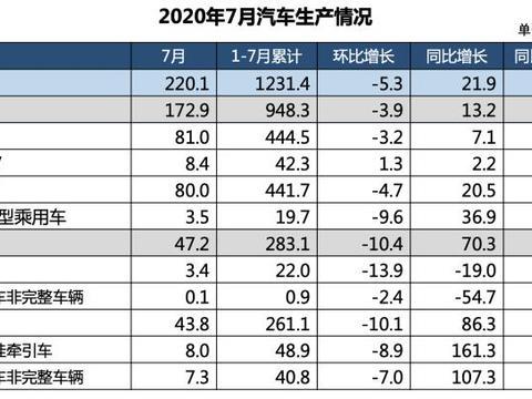 """7月中国车市销量再度增长 新能源市场终于""""回归""""了"""