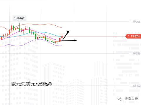 张尧浠:美元低位震荡反弹仍偏弱、欧磅澳元支撑仍为多
