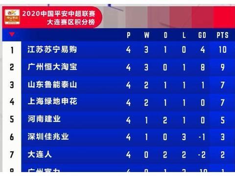 三支广东球队本轮全部输球!已13个月不败的这队,领跑中超积分榜