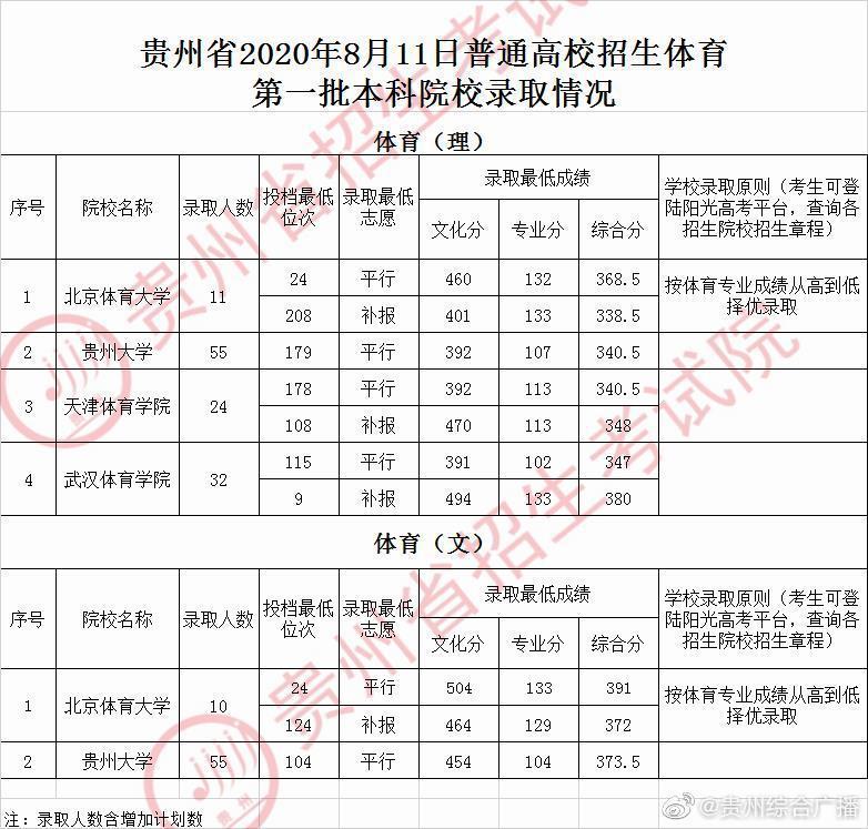 贵州省8月11日普通高校招生体育第一批本科院校录取情况
