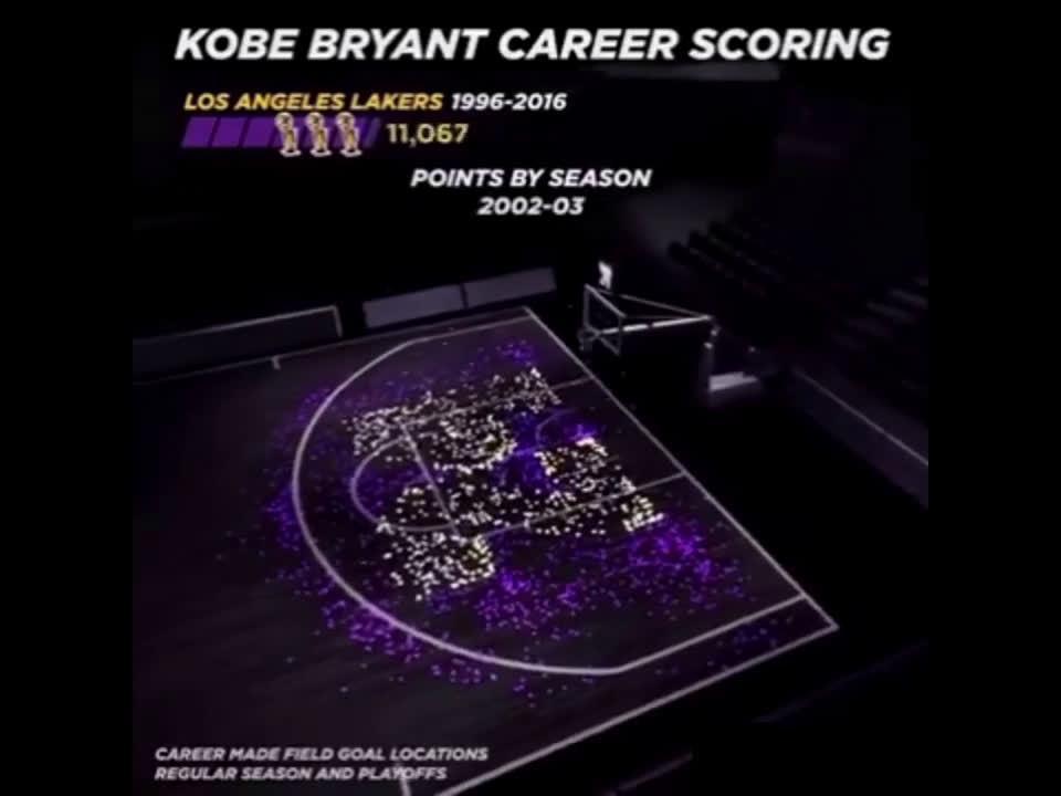 科比在他的职业生涯投篮热点图,我们可以从图中看出……