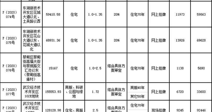 武汉市63.15亿元出让5宗地块 德商置业16.47亿元、弘阳9.24亿元扩储