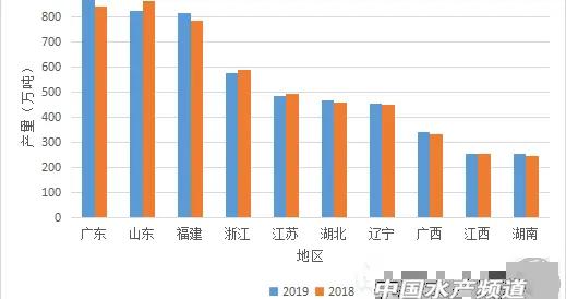 广东水产品总量超过山东!首次跃居全国第一
