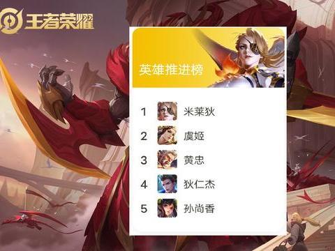 """王者荣耀英雄推进榜,射手占据80%,米莱狄""""孤军奋战"""""""