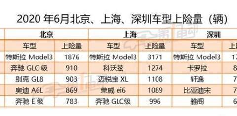 领跑新能源汽车榜特斯拉在北京上海深圳市场大幅超越了燃油车销量