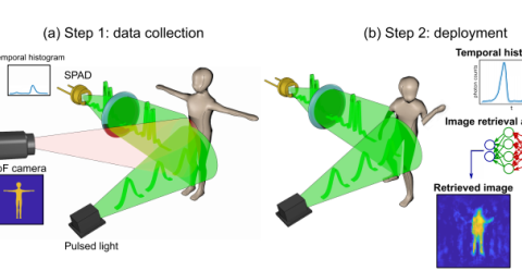 格拉斯哥大学研发1000fps刷新率单光源3D传感方案