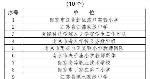 南京市教育系统第十三届师德评选结果公示,看看都有谁?